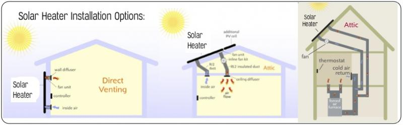 Solar Air Furnace Examples
